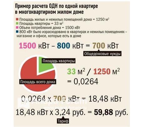 formula-rascheta-odn-za-elektroenergiyu-v-mnogokvartirnom-dome-2019-normativy-potrebleniya-elektroenergii-na-obshhedomovye-nuzhdy.jpg