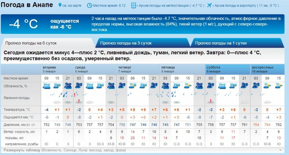 Анапа погода на 14